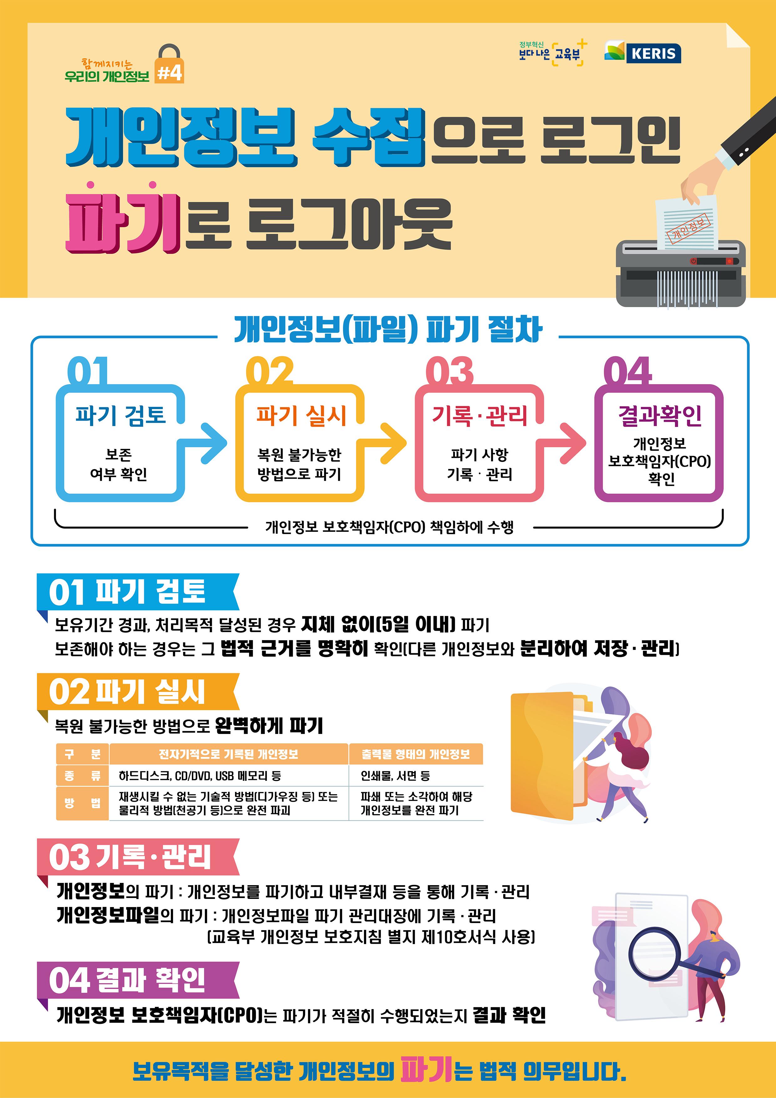 붙임2. (웹게시용)개인정보 파기 단계 홍보 포스터(A4사이즈).jpg